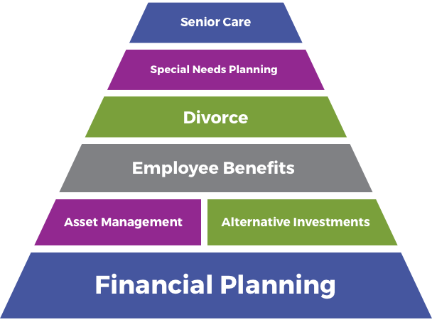 Financial planning, asset management, alternative investments, employee benefits, divorce planning, special needs planning, senior care provided by Horizon Ridge Wealth Management