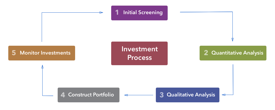 Horizon Ridge Wealth Management Investment Process